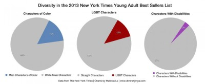 An Analysis of Diversity Stats in the <i>New York Times</i> Bestseller List